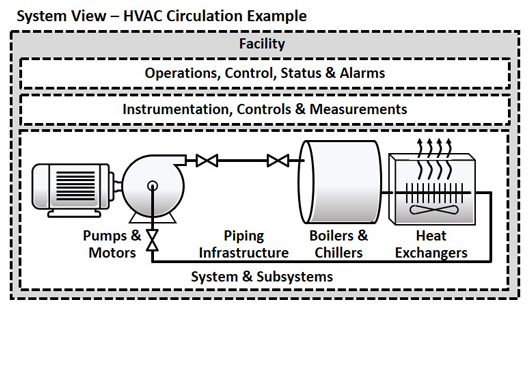 A Systems View of Pumping Systems